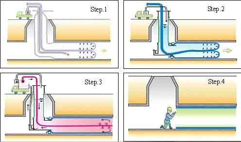 CIPP树脂软管内衬修复技术